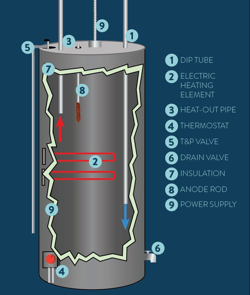 how-an-electric-water-heater-works-diagram